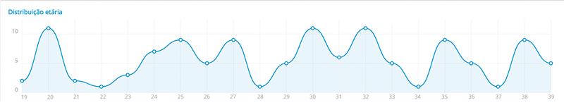 Gráfico de distribuição etária